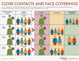 New ND School Guidelines on Close Contacts and Face Coverings